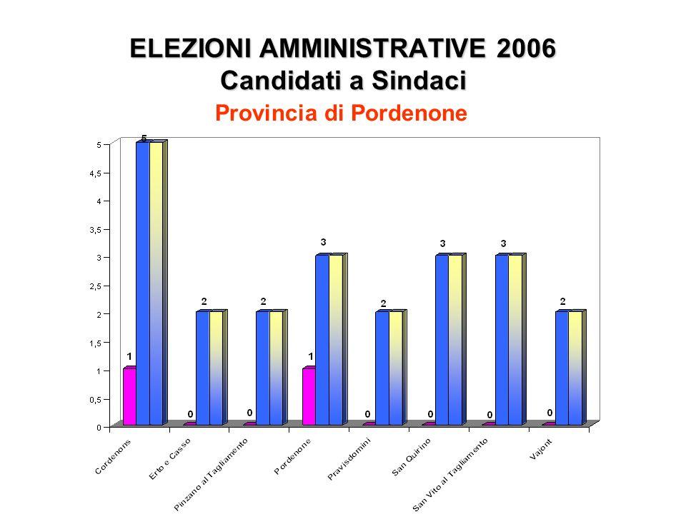 ELEZIONI AMMINISTRATIVE 2006 Candidati a Sindaci Provincia di Pordenone