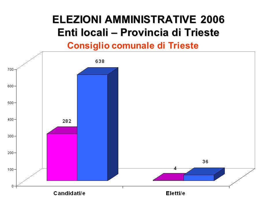 ELEZIONI AMMINISTRATIVE 2006 Enti locali – Provincia di Trieste Consiglio comunale di Trieste