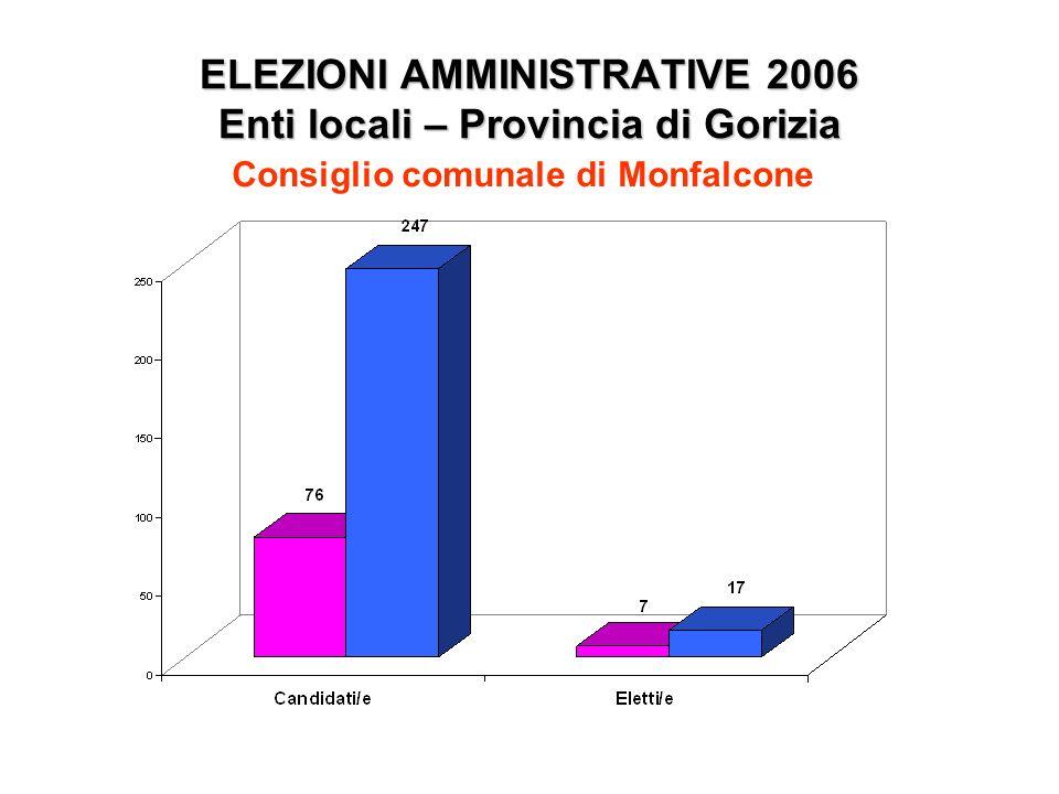 ELEZIONI AMMINISTRATIVE 2006 Enti locali – Provincia di Gorizia Consiglio comunale di Monfalcone