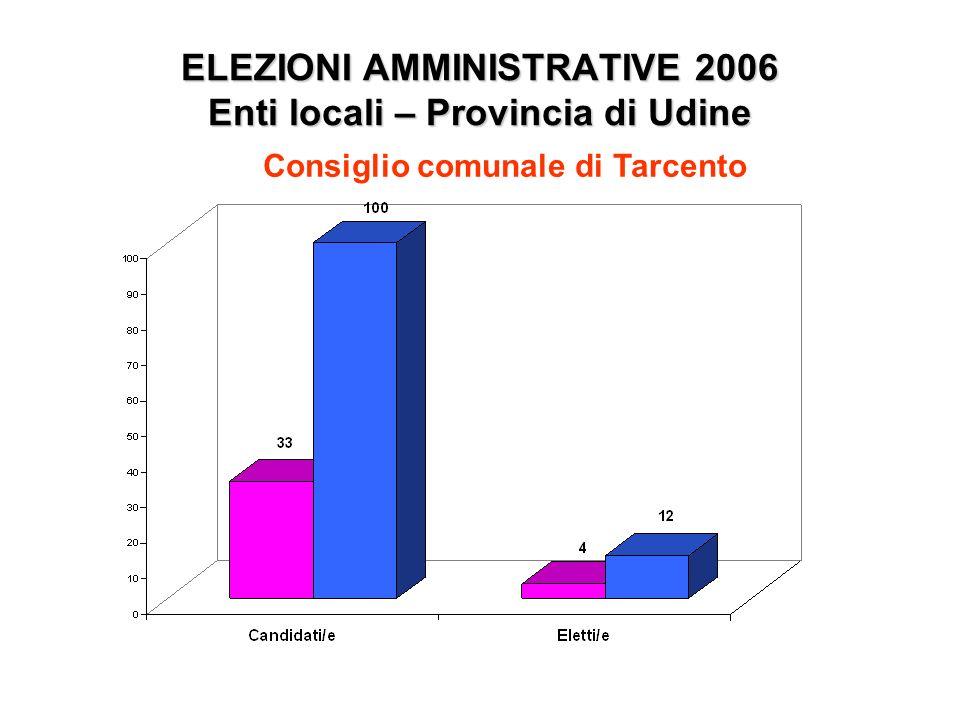 ELEZIONI AMMINISTRATIVE 2006 Enti locali – Provincia di Udine Consiglio comunale di Tarcento