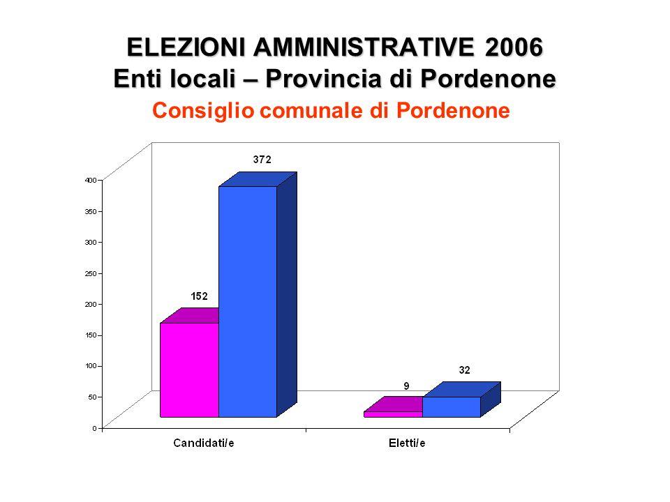 ELEZIONI AMMINISTRATIVE 2006 Enti locali – Provincia di Pordenone Consiglio comunale di Pordenone