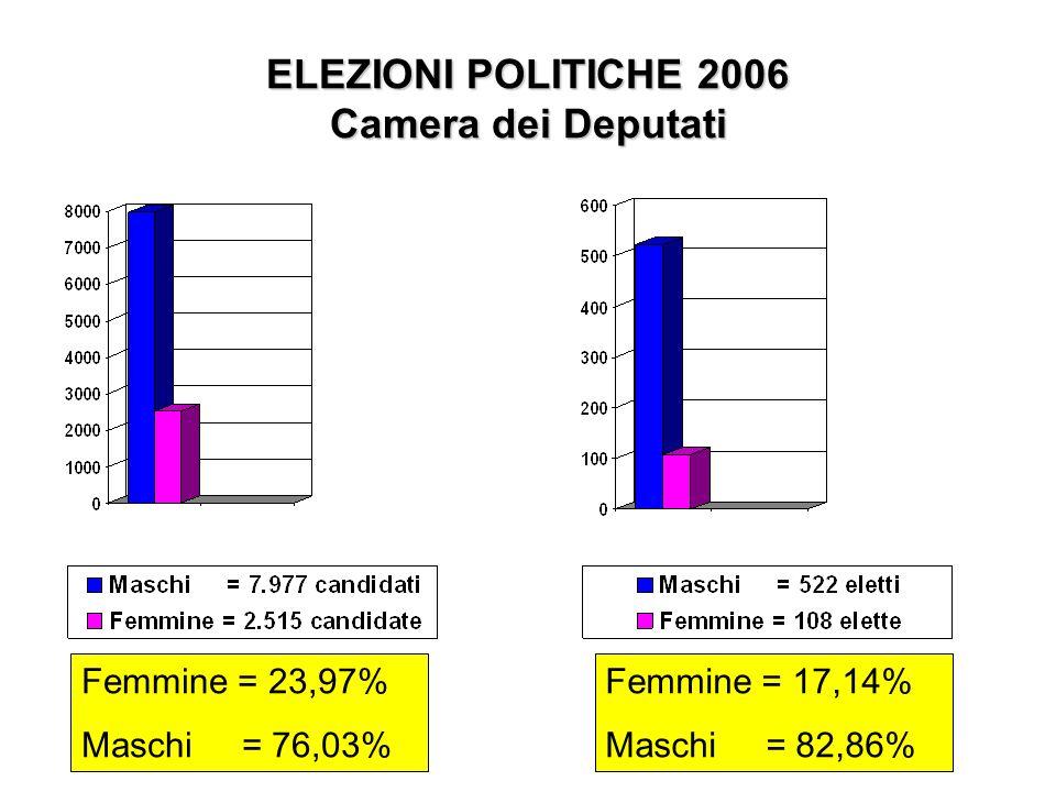 ELEZIONI POLITICHE 2006 Camera dei Deputati Femmine = 23,97% Maschi = 76,03% Femmine = 17,14% Maschi = 82,86%