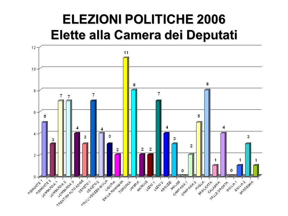 ELEZIONI POLITICHE 2006 Senato Femmine = 21,02% Maschi = 78,98% Femmine = 13,66% Maschi = 86,34%