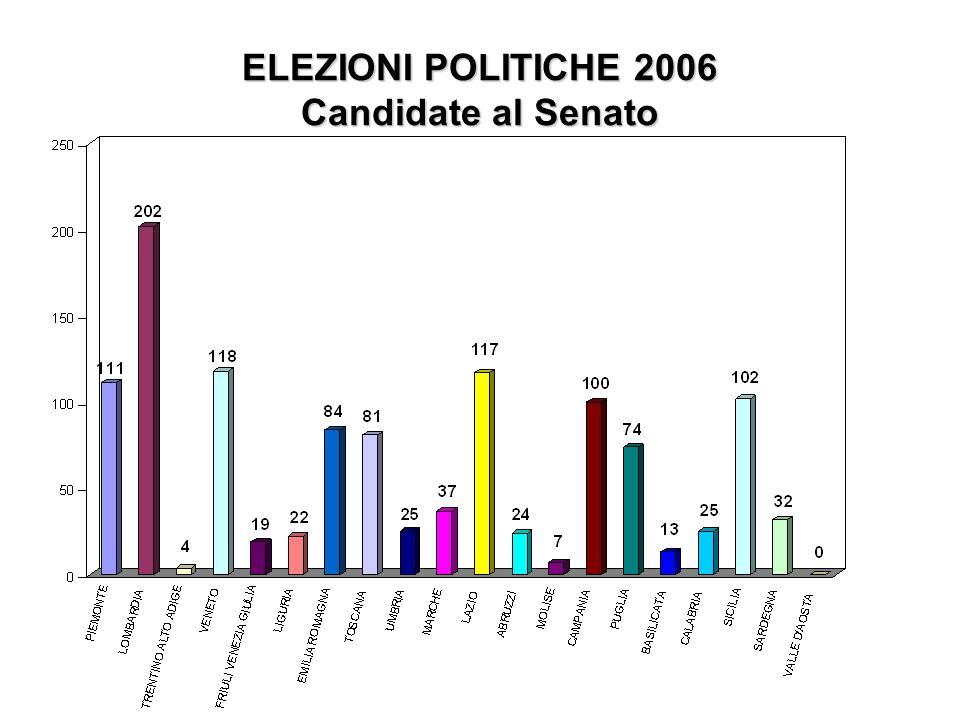 ELEZIONI POLITICHE 2006 Candidate al Senato