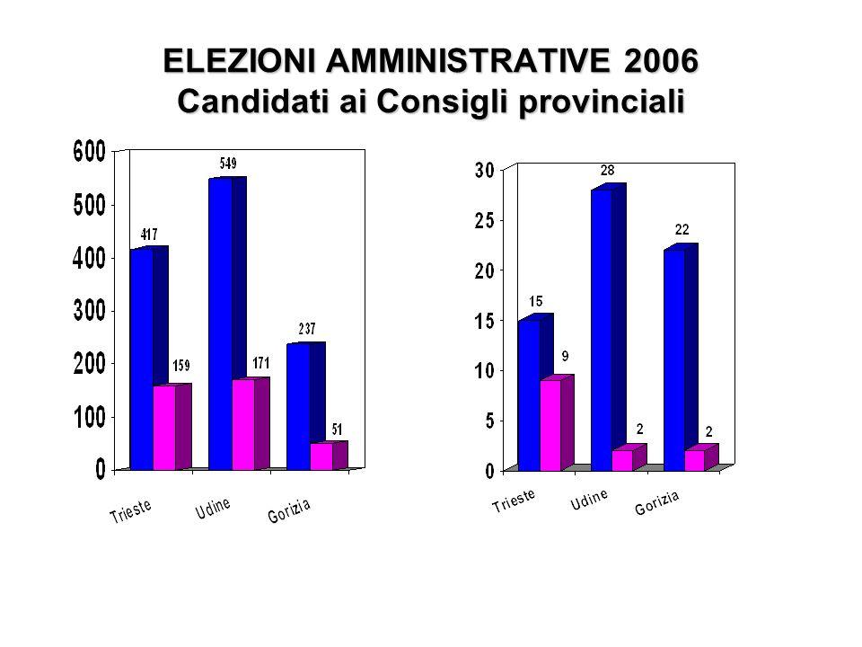 ELEZIONI AMMINISTRATIVE 2006 Candidati ai Consigli provinciali