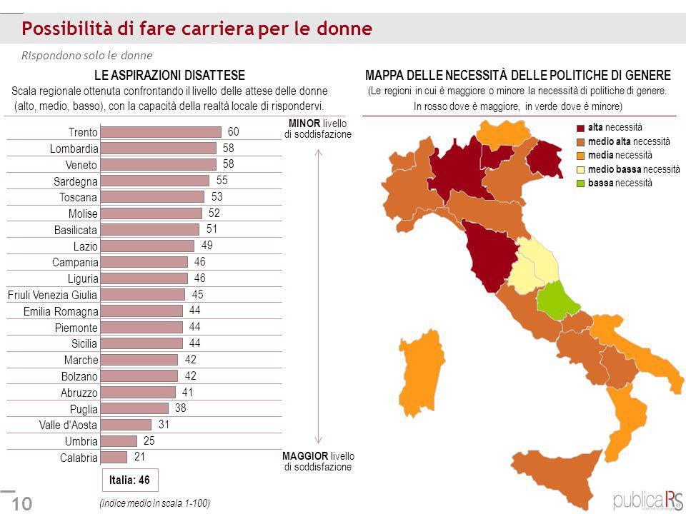10 Possibilità di fare carriera per le donne Italia: 46 Rispondono solo le donne Calabria Umbria Valle d'Aosta Puglia Abruzzo Bolzano Marche Sicilia P