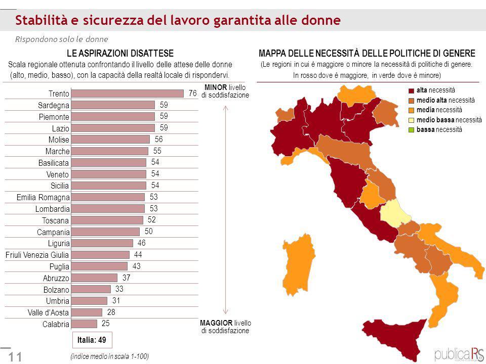 11 Stabilità e sicurezza del lavoro garantita alle donne Italia: 49 Rispondono solo le donne Calabria Valle d'Aosta Umbria Bolzano Abruzzo Puglia Friu