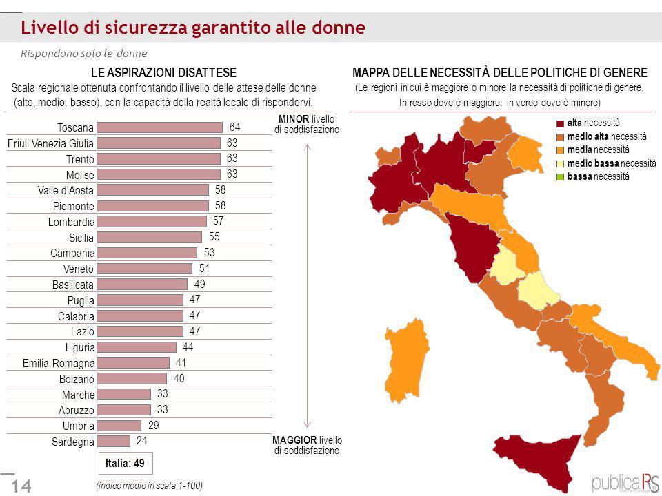 14 Livello di sicurezza garantito alle donne Rispondono solo le donne Italia: 49 Sardegna Umbria Abruzzo Marche Bolzano Emilia Romagna Liguria Lazio C
