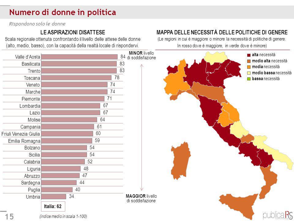 15 Numero di donne in politica Rispondono solo le donne Italia: 62 Umbria Puglia Sardegna Abruzzo Liguria Calabria Sicilia Bolzano Emilia Romagna Friu