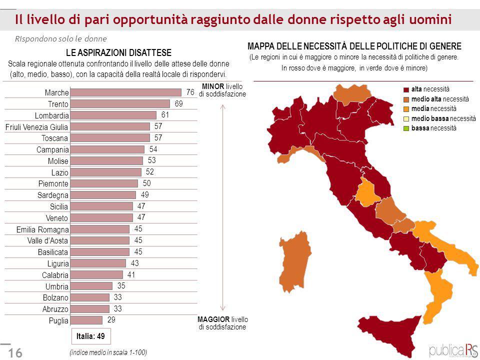 16 Il livello di pari opportunità raggiunto dalle donne rispetto agli uomini Rispondono solo le donne Italia: 49 Puglia Abruzzo Bolzano Umbria Calabri