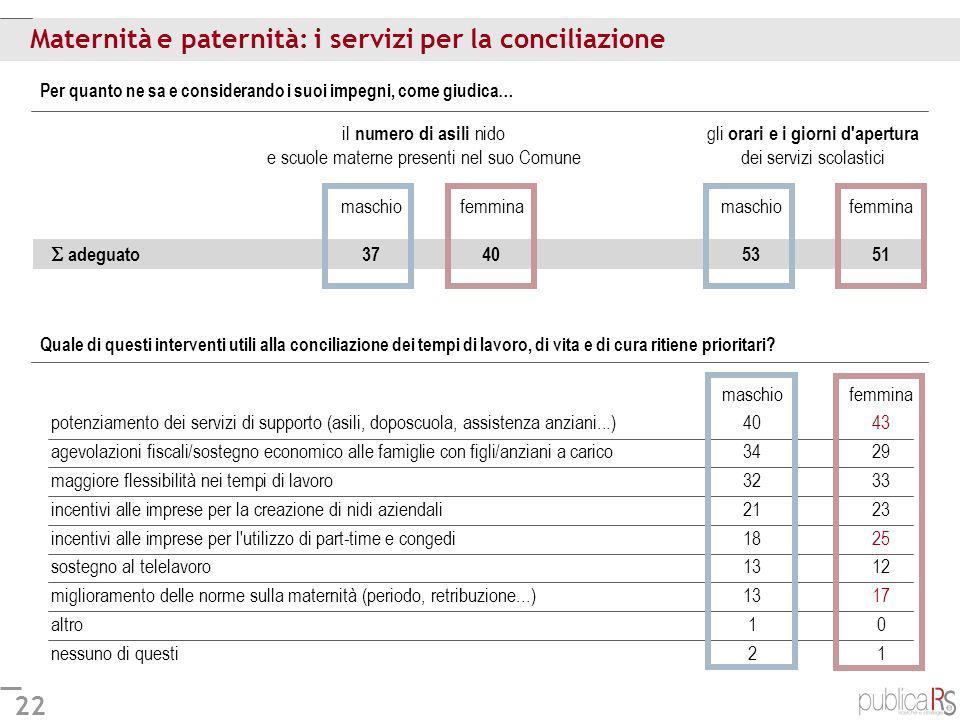 22 Maternità e paternità: i servizi per la conciliazione Per quanto ne sa e considerando i suoi impegni, come giudica… maschiofemminamaschiofemmina ad