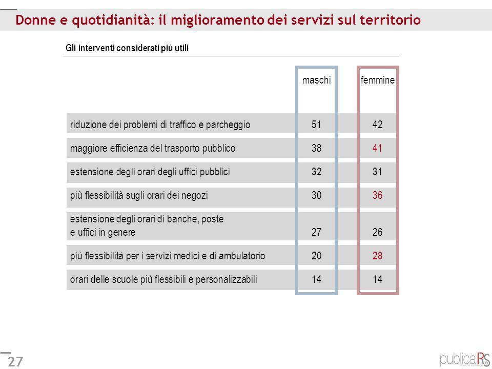 27 Donne e quotidianità: il miglioramento dei servizi sul territorio Gli interventi considerati più utili maschifemmine riduzione dei problemi di traf