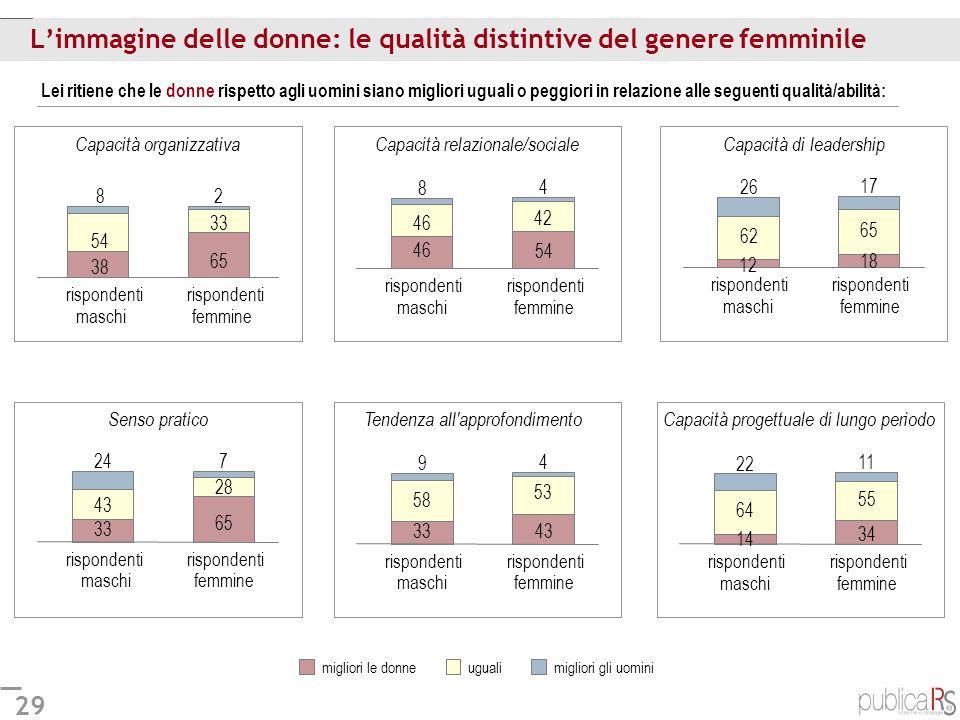 29 Limmagine delle donne: le qualità distintive del genere femminile Lei ritiene che le donne rispetto agli uomini siano migliori uguali o peggiori in