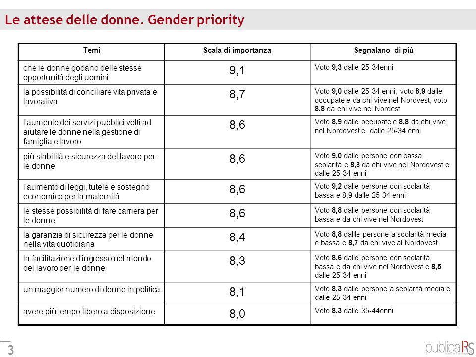 3 Le attese delle donne. Gender priority TemiScala di importanzaSegnalano di più che le donne godano delle stesse opportunità degli uomini 9,1 Voto 9,