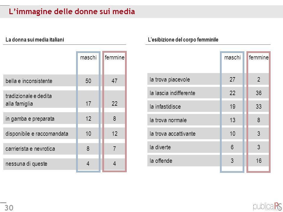 30 Limmagine delle donne sui media Lesibizione del corpo femminileLa donna sui media italiani maschifemmine bella e inconsistente 5047 tradizionale e