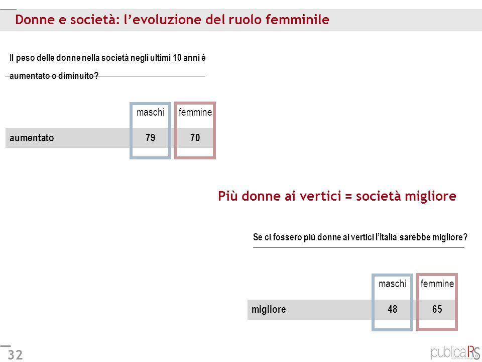 32 Donne e società: levoluzione del ruolo femminile Se ci fossero più donne ai vertici lItalia sarebbe migliore? Il peso delle donne nella società neg