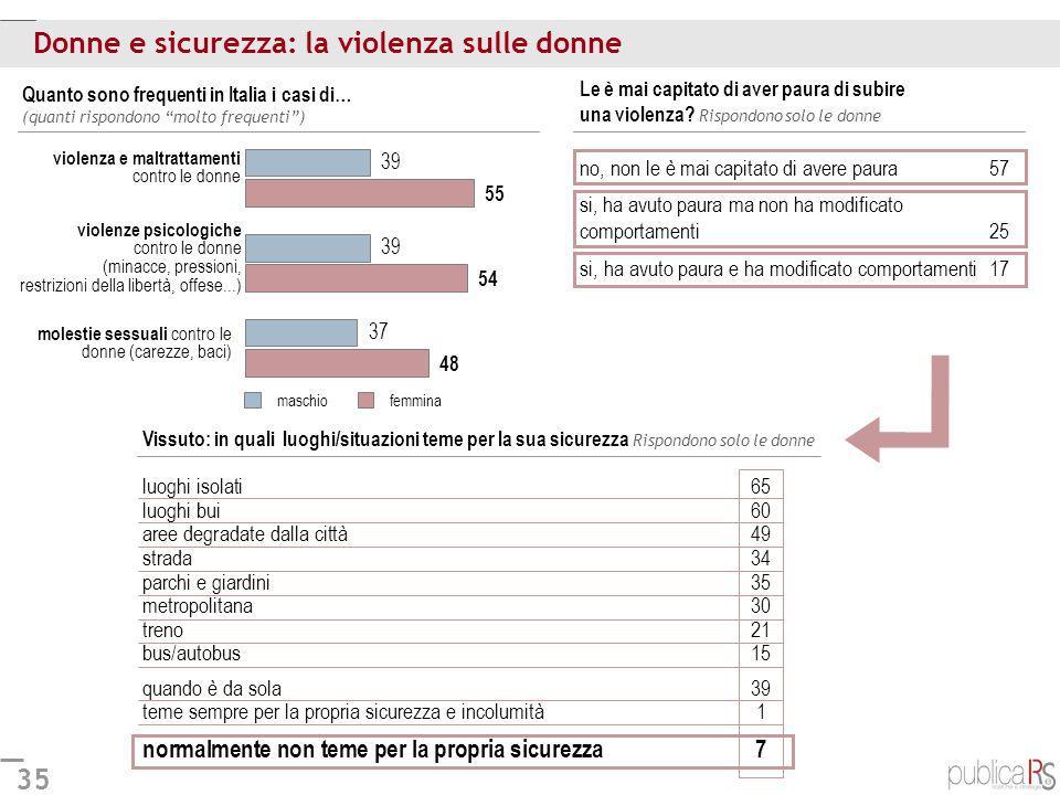 35 Donne e sicurezza: la violenza sulle donne Quanto sono frequenti in Italia i casi di… (quanti rispondono molto frequenti) Le è mai capitato di aver