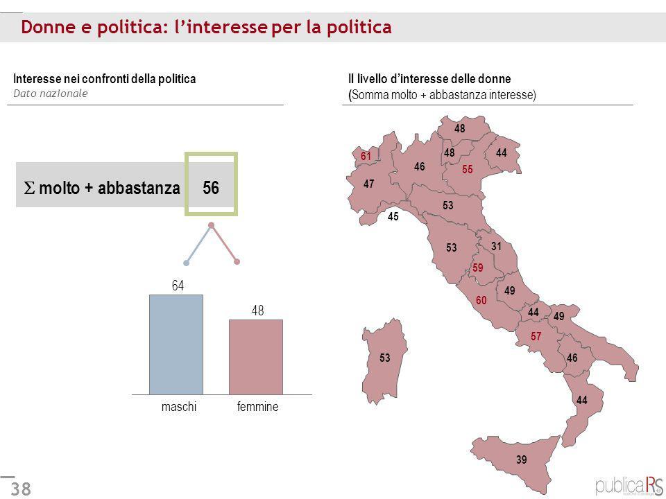 38 64 48 Donne e politica: linteresse per la politica Il livello dinteresse delle donne ( Somma molto + abbastanza interesse) Interesse nei confronti