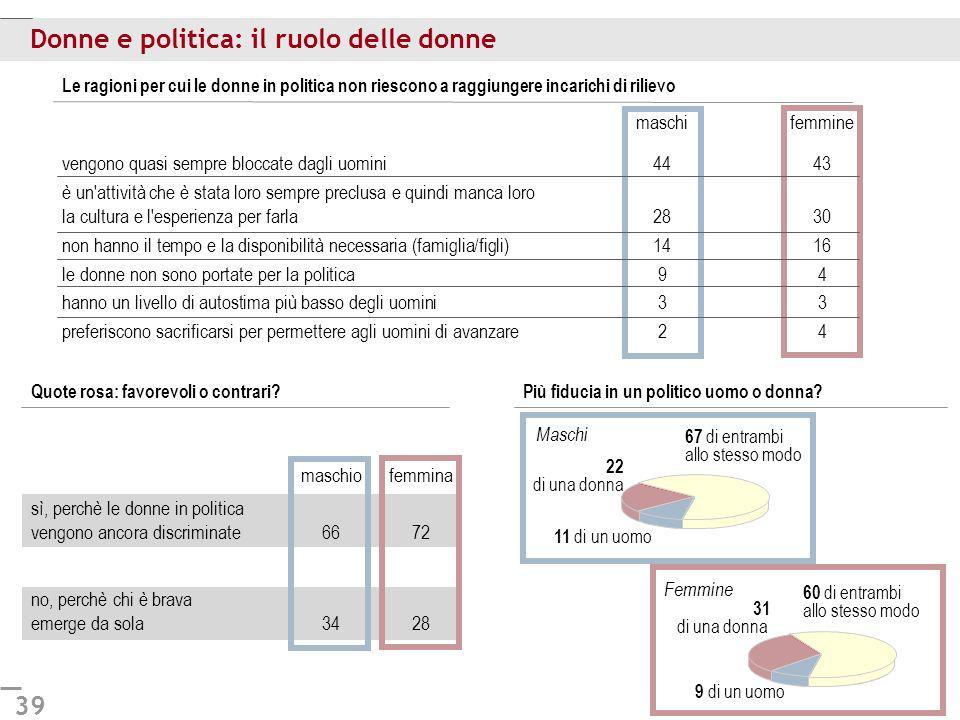 39 Donne e politica: il ruolo delle donne Le ragioni per cui le donne in politica non riescono a raggiungere incarichi di rilievo Quote rosa: favorevo