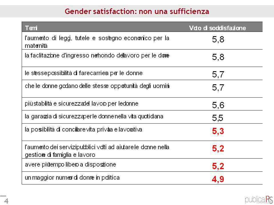 35 Donne e sicurezza: la violenza sulle donne Quanto sono frequenti in Italia i casi di… (quanti rispondono molto frequenti) Le è mai capitato di aver paura di subire una violenza.