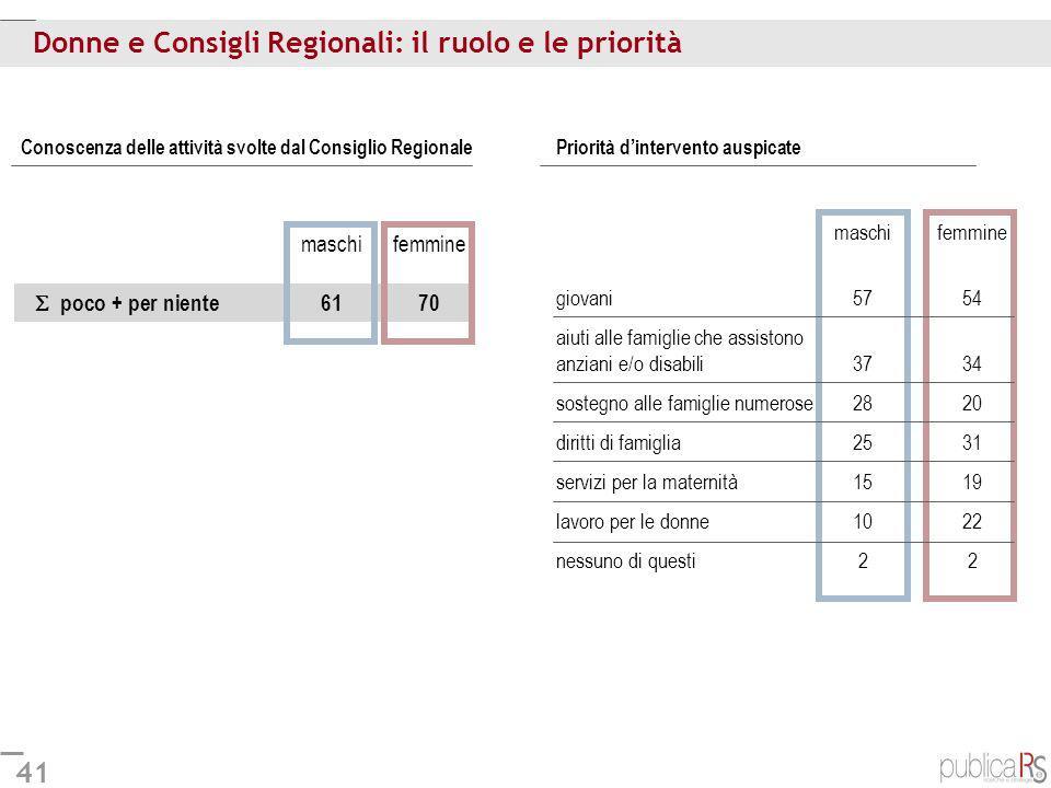 41 Donne e Consigli Regionali: il ruolo e le priorità Priorità dintervento auspicateConoscenza delle attività svolte dal Consiglio Regionale maschifem