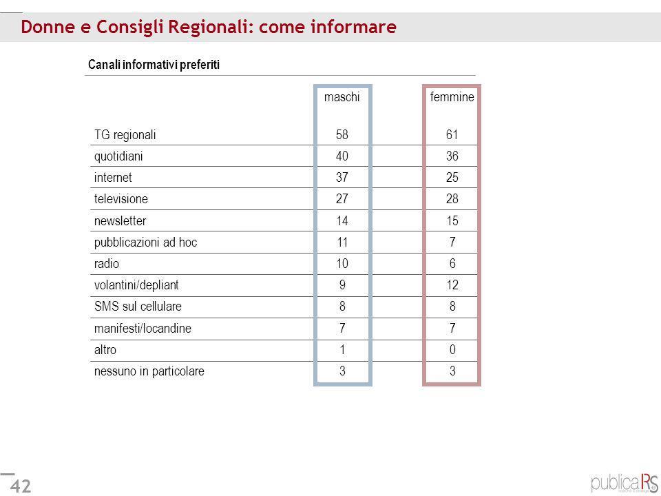 42 Donne e Consigli Regionali: come informare Canali informativi preferiti maschifemmine TG regionali5861 quotidiani4036 internet3725 televisione2728