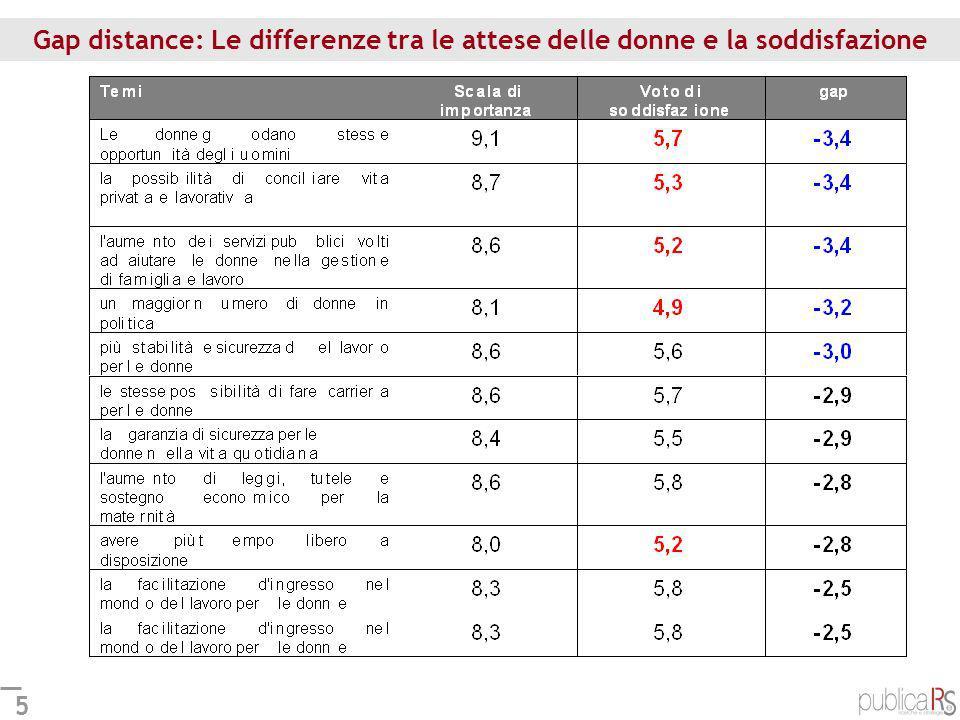 5 Gap distance: Le differenze tra le attese delle donne e la soddisfazione