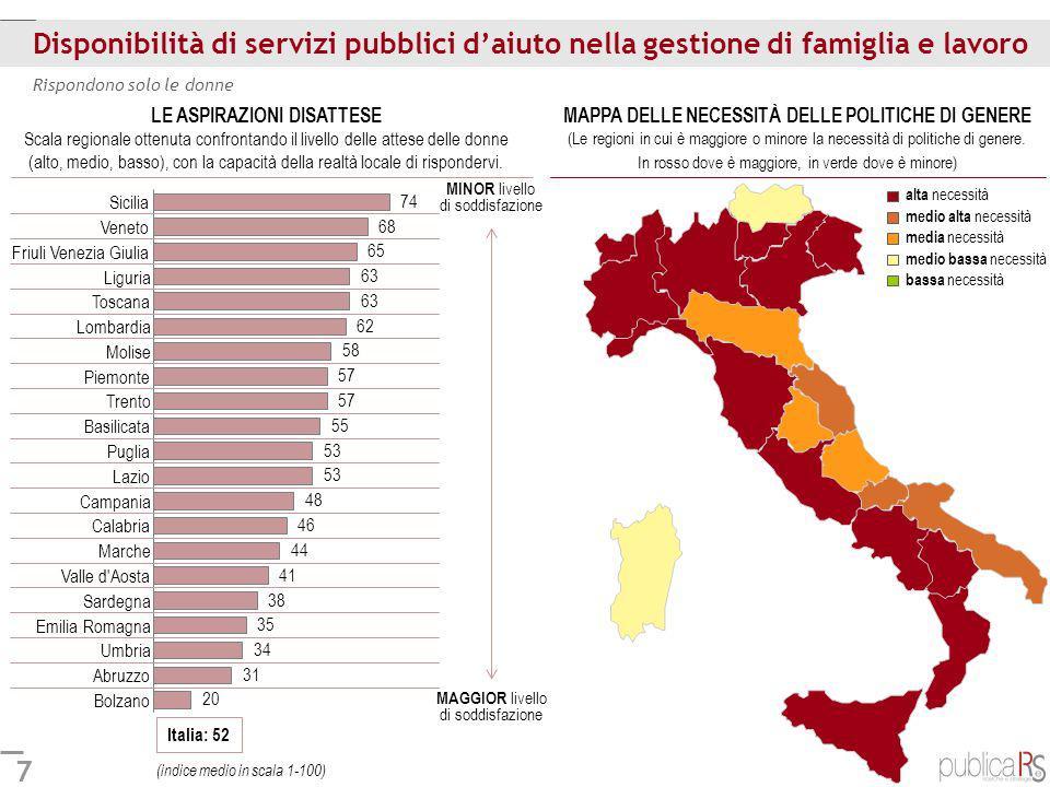 8 Leggi, tutele e sostegno economico alla maternità Italia: 44 Rispondono solo le donne LE ASPIRAZIONI DISATTESE Scala regionale ottenuta confrontando il livello delle attese delle donne (alto, medio, basso), con la capacità della realtà locale di rispondervi.