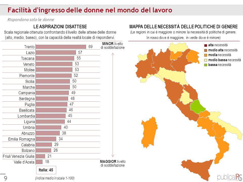 9 Facilità d'ingresso delle donne nel mondo del lavoro Italia: 45 Rispondono solo le donne Valle d'Aosta Friuli Venezia Giulia Bolzano Calabria Emilia