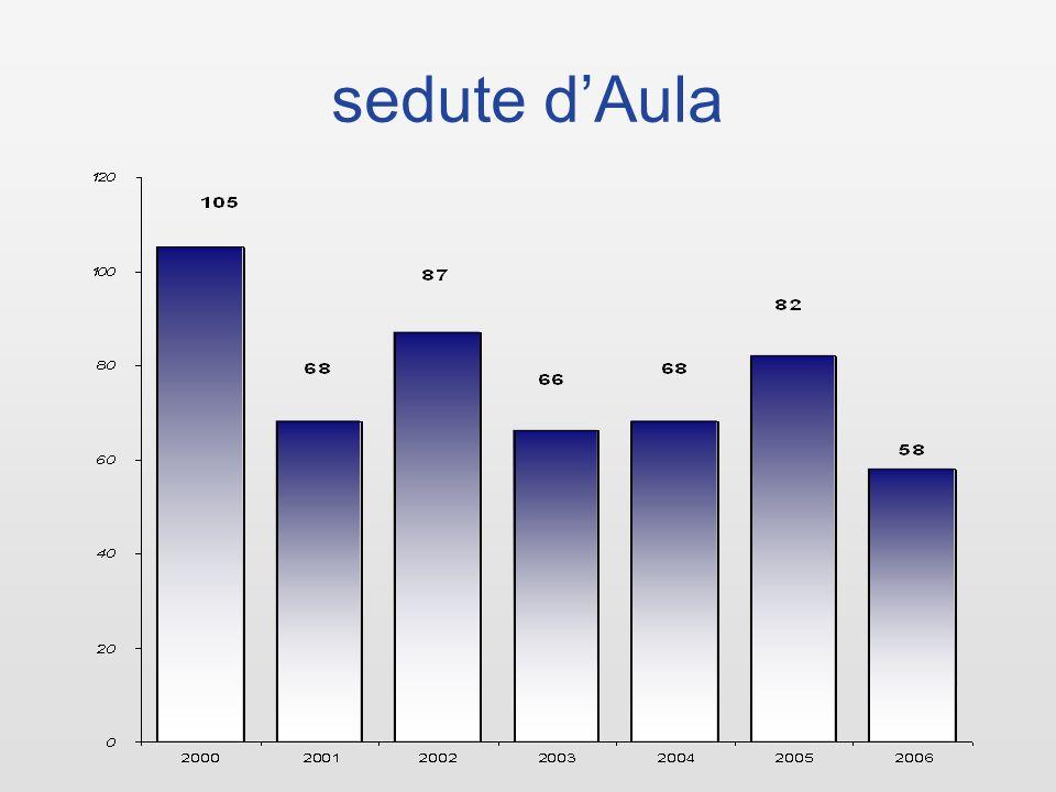 consuntivo delle spese 2006 25.452.510 dati stimati al 31 dicembre 2006