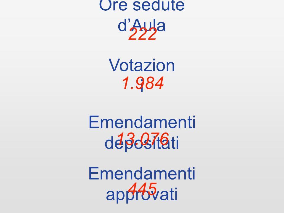 Ore sedute dAula 222 Votazion i 1.984 Emendamenti depositati 13.076 Emendamenti approvati 445