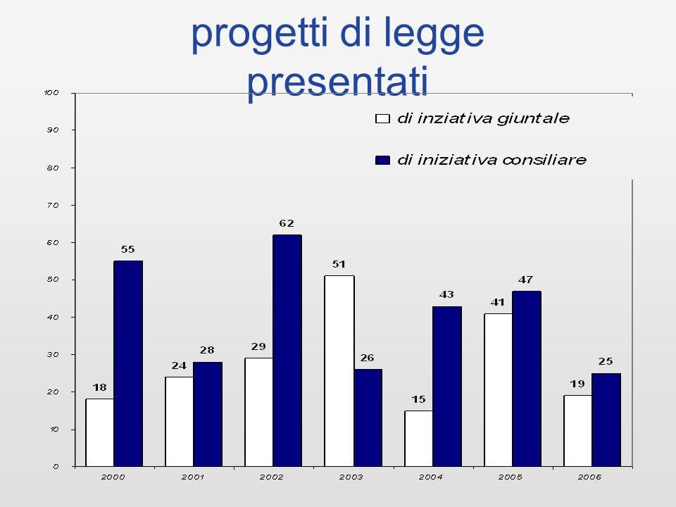 A genzia CO nsiglio N otizie lanci di agenzia 2006 1.650 lanci di agenzia 2005 1.800 lanci di agenzia 2004 1.600 lanci di agenzia 2003 1.170