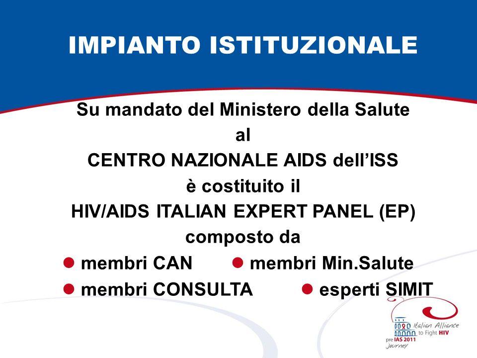 IMPIANTO ISTITUZIONALE Su mandato del Ministero della Salute al CENTRO NAZIONALE AIDS dellISS è costituito il HIV/AIDS ITALIAN EXPERT PANEL (EP) composto da membri CAN membri Min.Salute membri CONSULTA esperti SIMIT