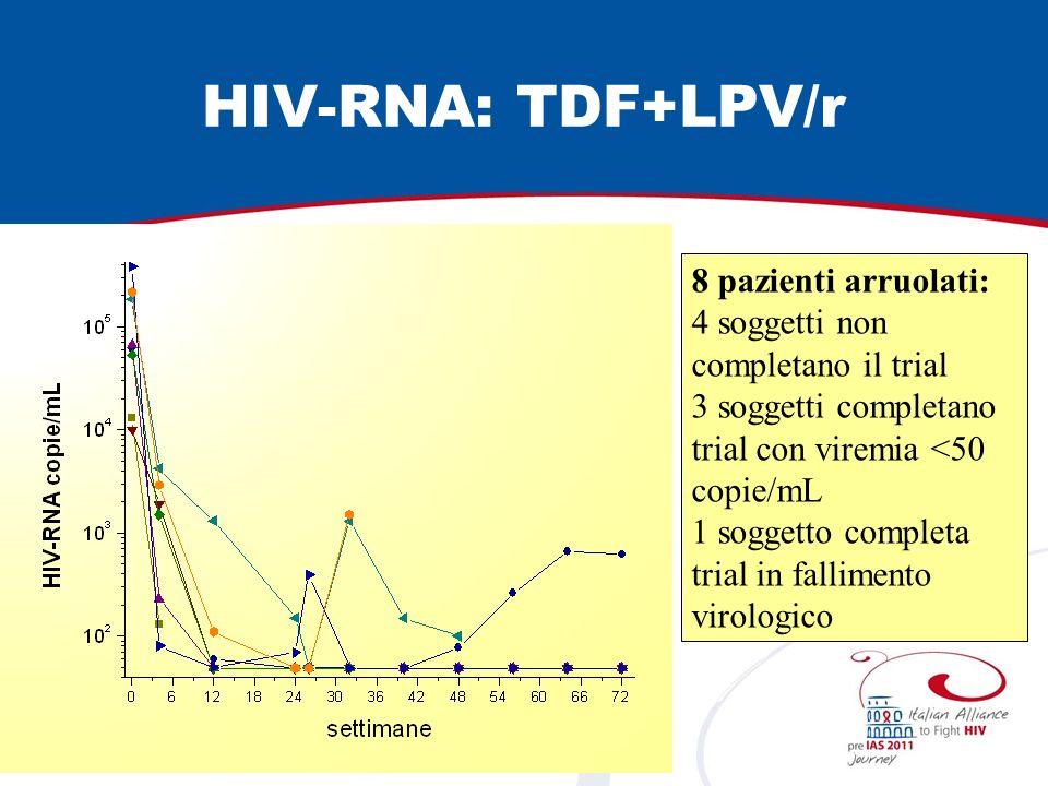 HIV-RNA: TDF+LPV/r 8 pazienti arruolati: 4 soggetti non completano il trial 3 soggetti completano trial con viremia <50 copie/mL 1 soggetto completa trial in fallimento virologico
