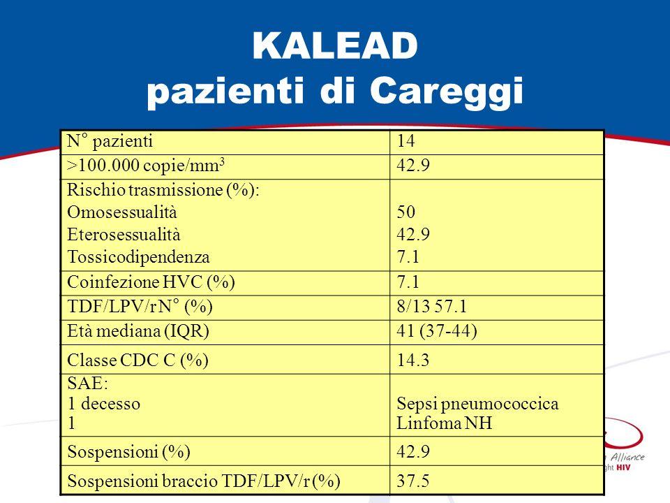 KALEAD pazienti di Careggi N° pazienti14 >100.000 copie/mm 3 42.9 Rischio trasmissione (%): Omosessualità Eterosessualità Tossicodipendenza 50 42.9 7.