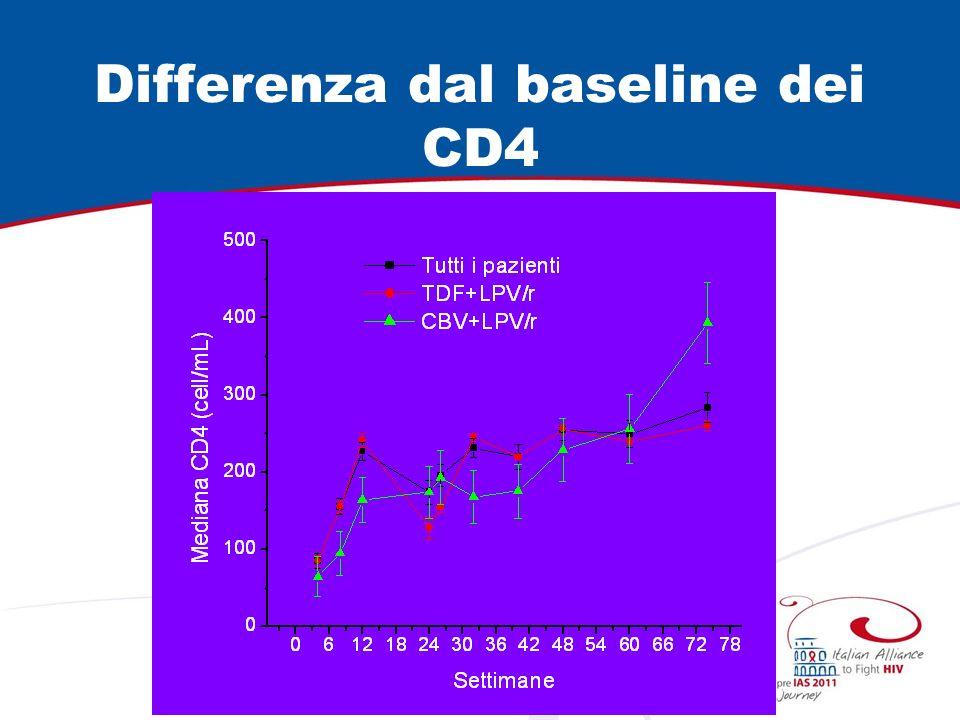 HIV-RNA: CBV+LPV/r 6 pazienti arruolati: 4 completano trial con viremia <50 copie/mL 2 sospensioni per fallimento virologico