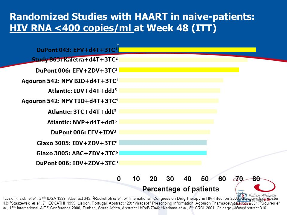 Randomized Studies with HAART in naive-patients: HIV RNA <400 copies/ml at Week 48 (ITT) 01020304050607080 Study 863: Kaletra+d4T+3TC 2 DuPont 006: EFV+ZDV+3TC 3 Agouron 542: NFV BID+d4T+3TC 4 Atlantic: IDV+d4T+ddI 5 Agouron 542: NFV TID+d4T+3TC 4 Atlantic: 3TC+d4T+ddI 5 Atlantic: NVP+d4T+ddI 5 DuPont 006: EFV+IDV 3 Glaxo 3005: ABC+ZDV+3TC 6 DuPont 006: IDV+ZDV+3TC 3 Glaxo 3005: IDV+ZDV+3TC 6 DuPont 043: EFV+d4T+3TC 1 Percentage of patients 1 Luskin-Hawk et al., 37 th IDSA 1999, Abstract 349; 2 Rockstroh et al., 5 th International Congress on Drug Therapy in HIV-Infection 2000, Glasgow, UK, Poster 43; 3 Staszewski et al., 7 th ECCATHI 1999, Lisbon, Portugal, Abstract 129; 4 Viracept Prescribing Information, Agouron Pharmaceuticals Inc, 2001; 5 Squires et al., 13 th International AIDS Conference 2000, Durban, South Africa, Abstract LbPeB 7046; 6 Katlama et al., 8 th CROI 2001, Chicago, USA, Abstract 316.