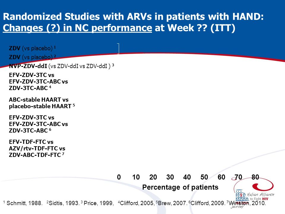Randomized Studies with ARVs in patients with HAND: Changes ( ) in NC performance at Week .