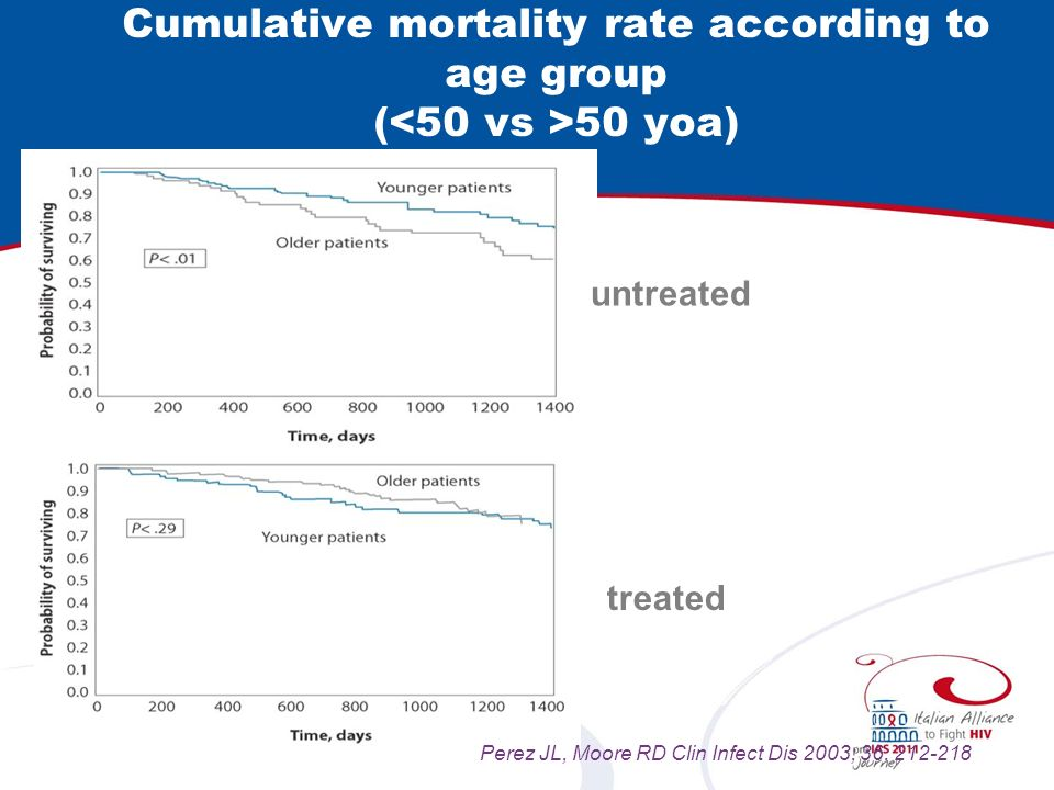 Cumulative mortality rate according to age group ( 50 yoa) untreated treated Perez JL, Moore RD Clin Infect Dis 2003; 36: 212-218
