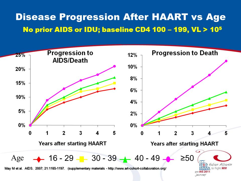 Older patients more likely to achieve HIV-1 RNA <500 copies/mL Kaiser Permanente study compared patients 40-49 yoa and 50 yoa to patients 18-39 yoa Patients >50 yoa more likely to achieve HIV-1 RNA <500 copies/mL vs patients 18-39 yoa, even when adjusting for comorbidities Adherence major advantage for older patients Silverberg MJ.