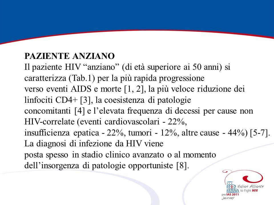 PAZIENTE ANZIANO Il paziente HIV anziano (di età superiore ai 50 anni) si caratterizza (Tab.1) per la più rapida progressione verso eventi AIDS e morte [1, 2], la più veloce riduzione dei linfociti CD4+ [3], la coesistenza di patologie concomitanti [4] e lelevata frequenza di decessi per cause non HIV-correlate (eventi cardiovascolari - 22%, insufficienza epatica - 22%, tumori - 12%, altre cause - 44%) [5-7].