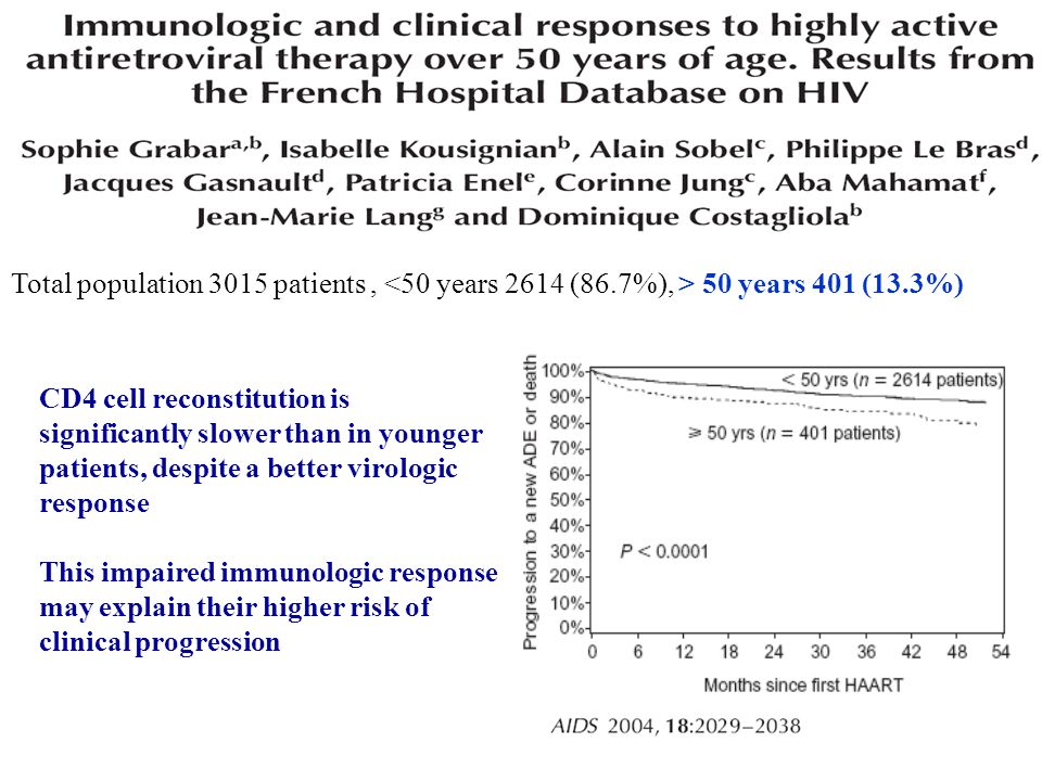 Total population 3015 patients, 50 years 401 (13.3%) CD4 cell reconstitution is significantly slower than in younger patients, despite a better virologic response This impaired immunologic response may explain their higher risk of clinical progression