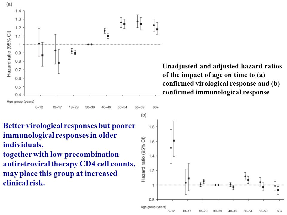 Retrospective analysis of an observational clinical cohort.
