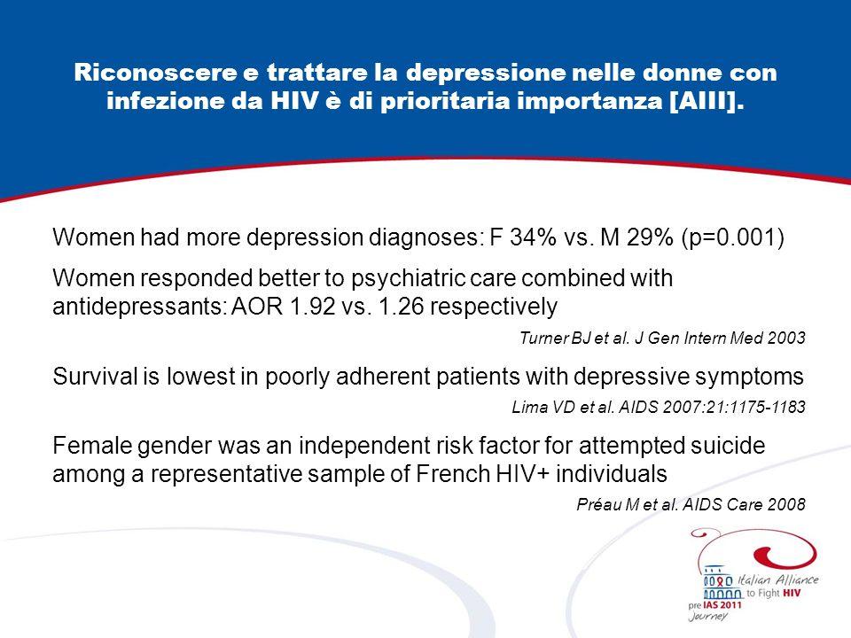Riconoscere e trattare la depressione nelle donne con infezione da HIV è di prioritaria importanza [AIII].
