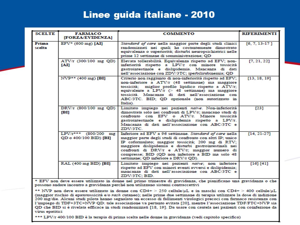 Linee guida italiane - 2010