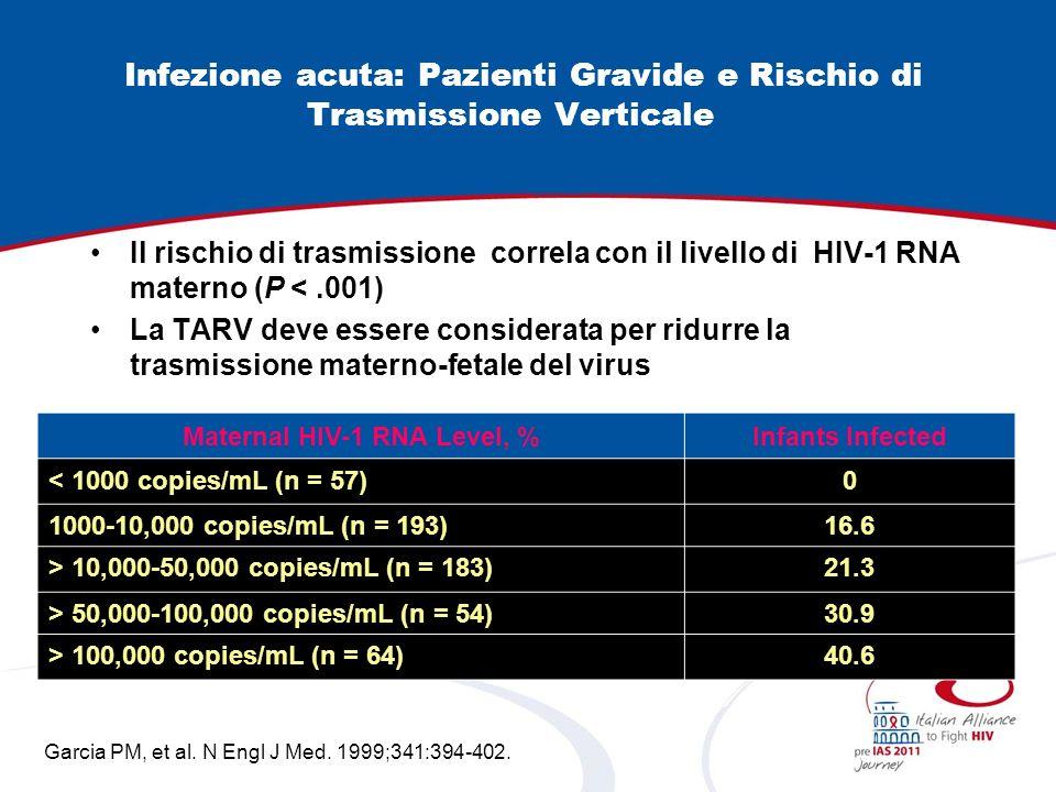 Infezione acuta: Pazienti Gravide e Rischio di Trasmissione Verticale Il rischio di trasmissione correla con il livello di HIV-1 RNA materno (P <.001)