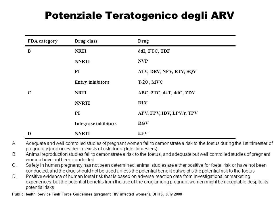 Potenziale Teratogenico degli ARV FDA categoryDrug class Drug BNRTI ddI, FTC, TDF NNRTI NVP PI ATV, DRV, NFV, RTV, SQV Entry inhibitors T- 20, MVC CNR