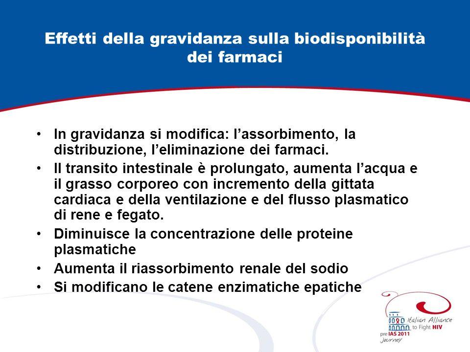 Effetti della gravidanza sulla biodisponibilità dei farmaci In gravidanza si modifica: lassorbimento, la distribuzione, leliminazione dei farmaci. Il