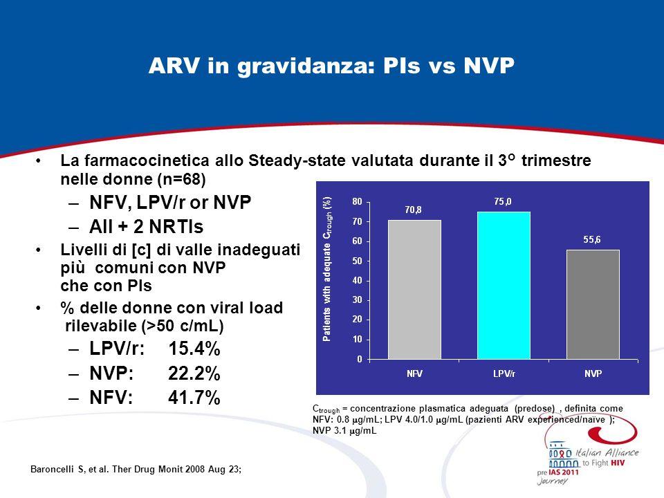 ARV in gravidanza: PIs vs NVP La farmacocinetica allo Steady-state valutata durante il 3° trimestre nelle donne (n=68) –NFV, LPV/r or NVP –All + 2 NRT