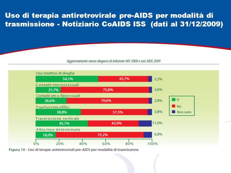 ARV DRUGS FOR TREATING PREGNANT WOMEN AND PREVENTING HIV INFECTIONS IN INFANTS WHO 2010